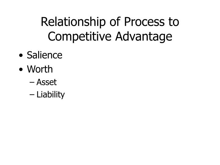 Relationship of Process to Competitive Advantage