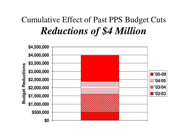Cumulative Effect of Past PPS Budget Cuts