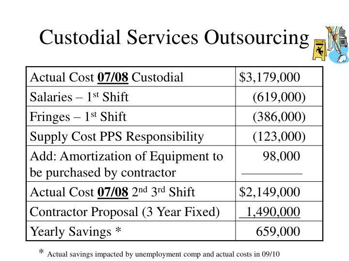 Custodial Services Outsourcing