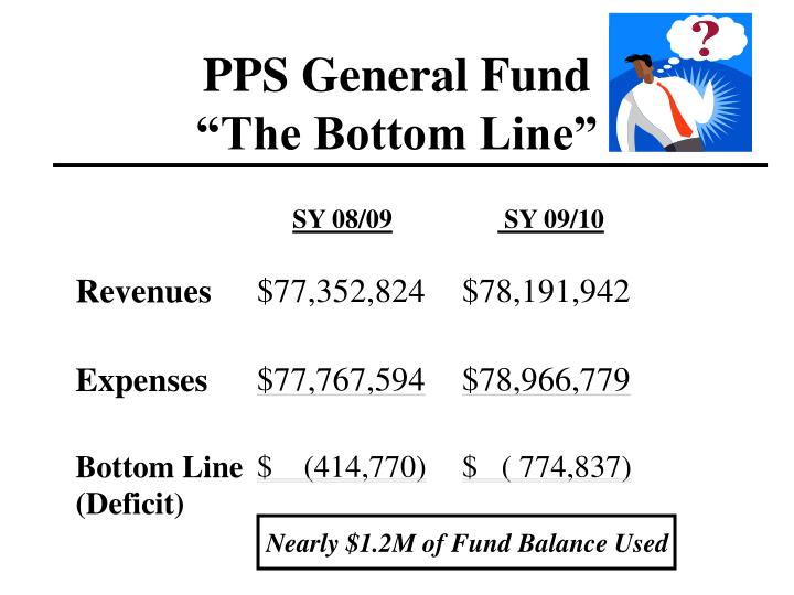 PPS General Fund