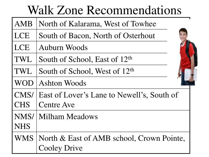 Walk Zone Recommendations