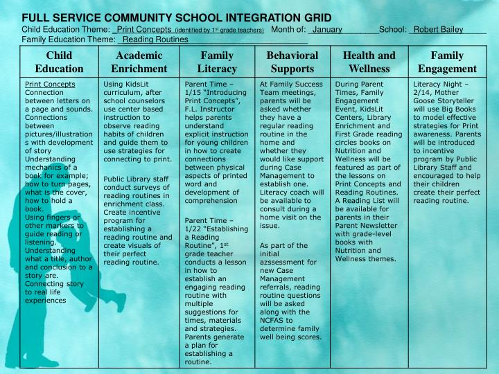 FULL SERVICE COMMUNITY SCHOOL INTEGRATION GRID