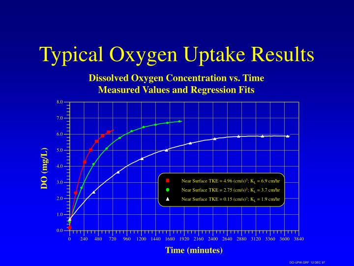 Typical Oxygen Uptake Results