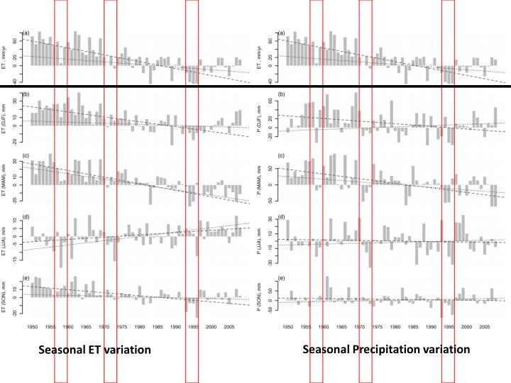 Seasonal Precipitation variation