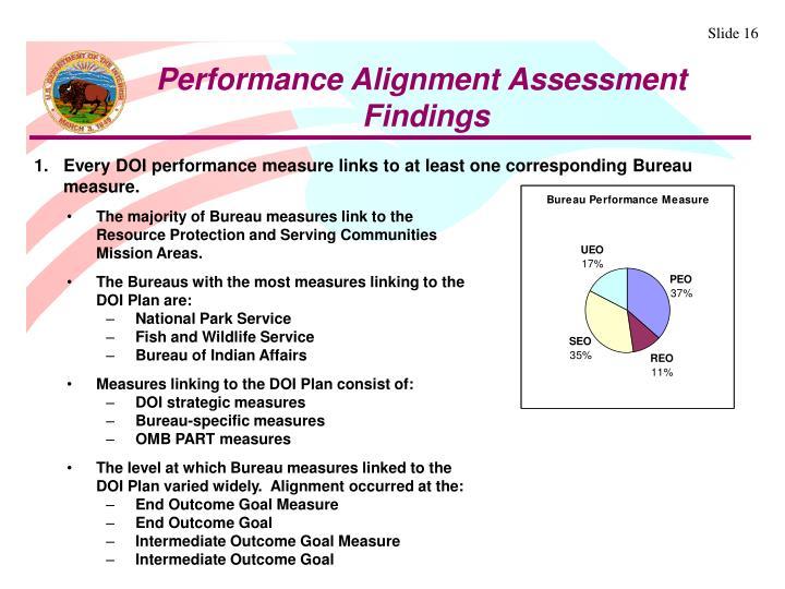 Performance Alignment Assessment