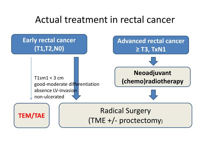 Actual treatment in rectal cancer