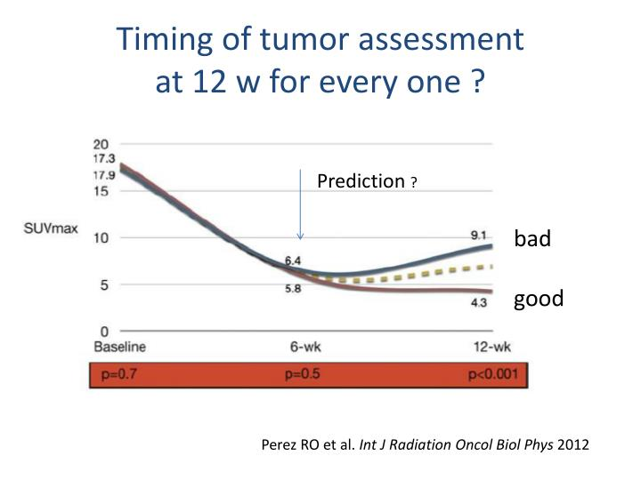 Timing of tumor