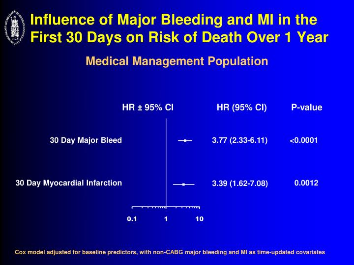 Influence of Major Bleeding and MI in the First 30 Days on Risk of Death Over 1 Year