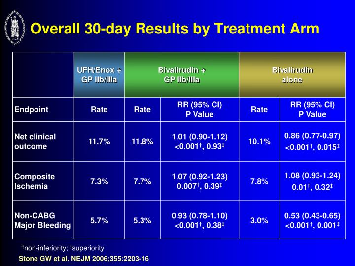 Overall 30-day Results by Treatment Arm