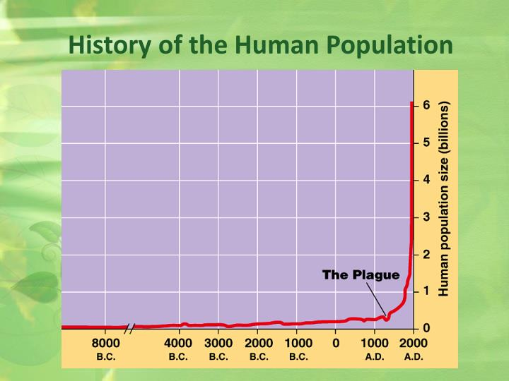 History of the Human Population