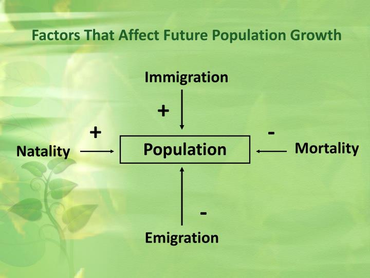 Factors That Affect Future Population Growth