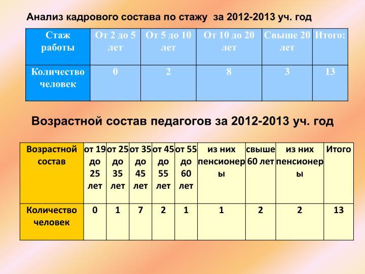 Анализ кадрового состава по стажу за 2012-2013 уч. год