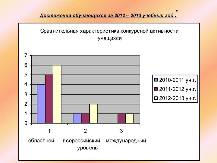 Достижения обучающихся за 2012 – 2013 учебный год