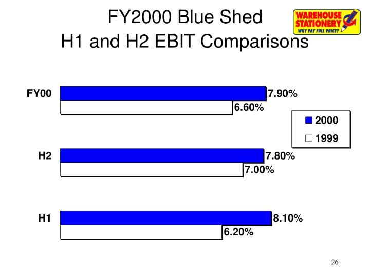 FY2000 Blue Shed