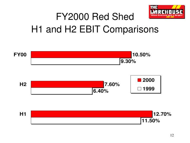 FY2000 Red Shed