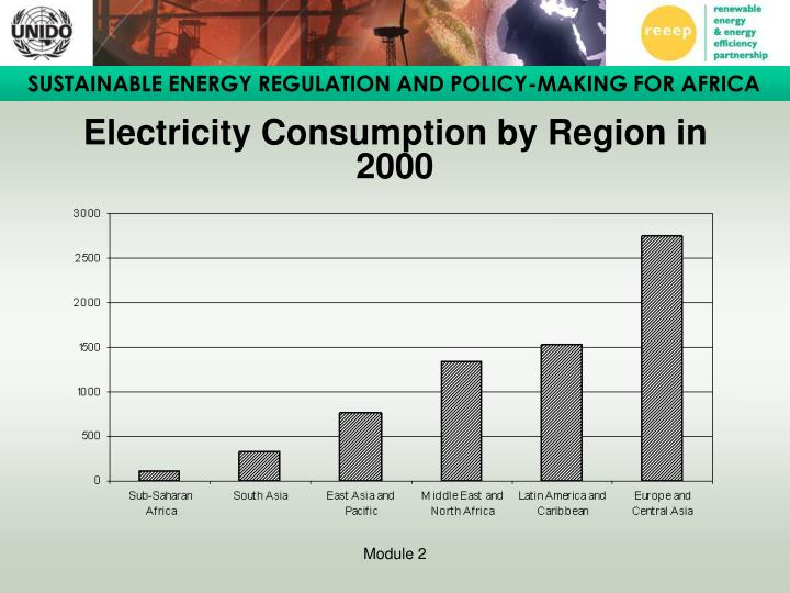 Electricity Consumption by Region in 2000
