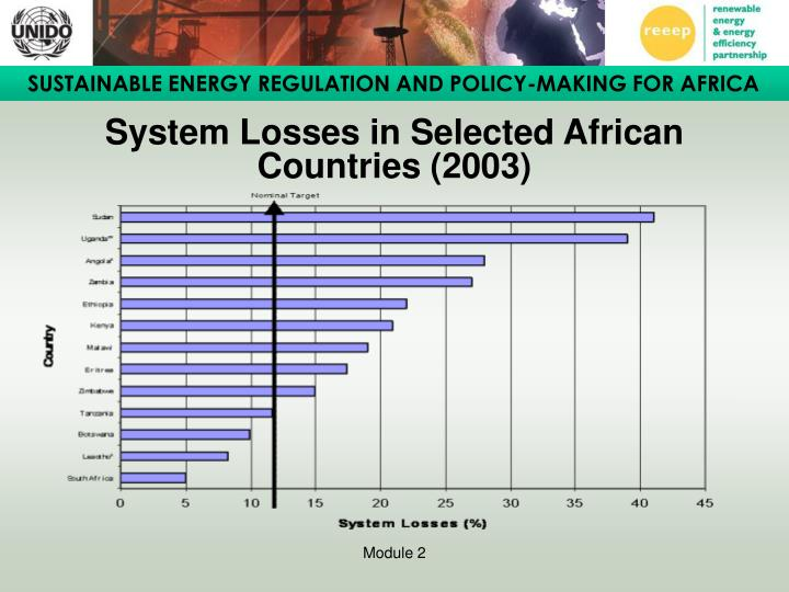 System Losses in Selected African Countries (2003)
