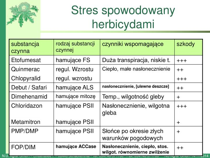 Stres spowodowany herbicydami