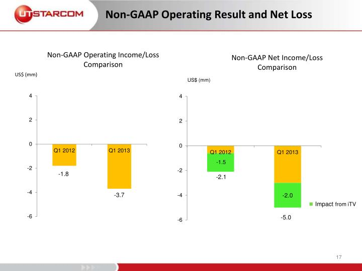 Non-GAAP Operating Result and Net Loss
