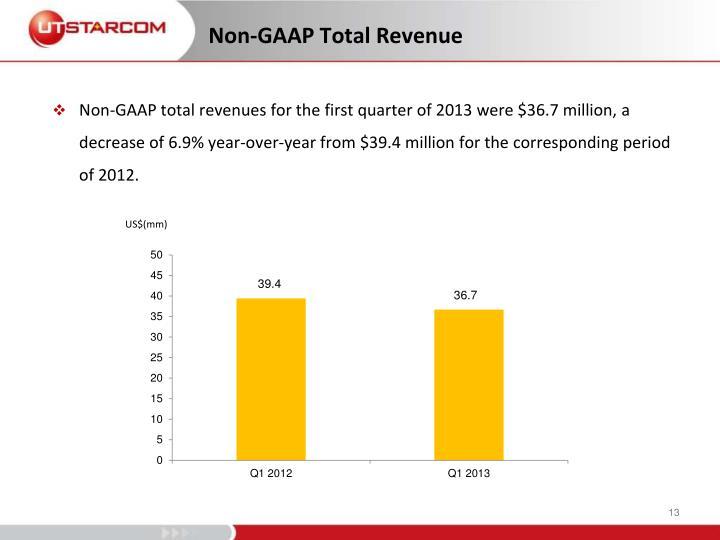 Non-GAAP Total Revenue