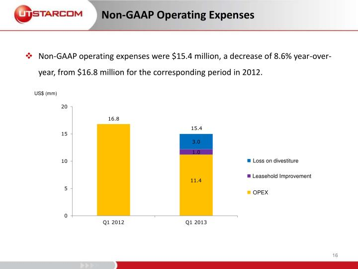 Non-GAAP Operating Expenses