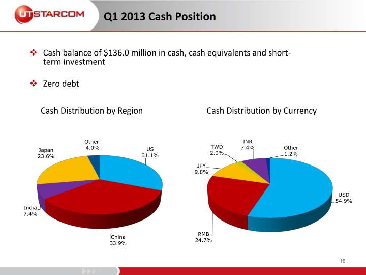 Cash balance of $136.0 million in cash, cash equivalents and short-term investment