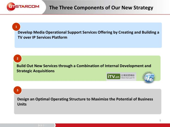 The Three Components of Our New Strategy