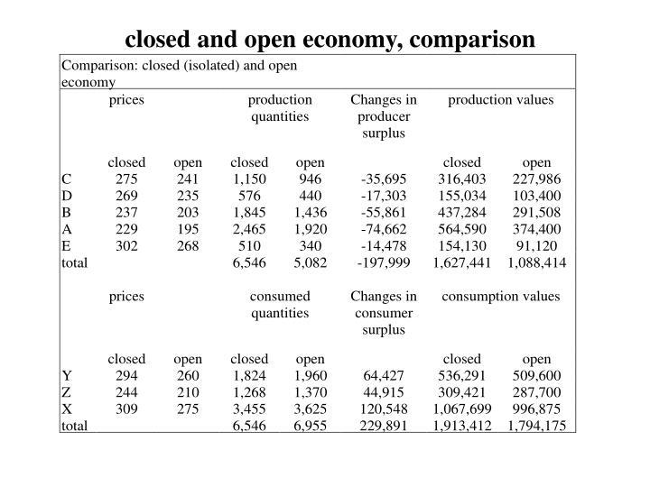 closed and open economy, comparison
