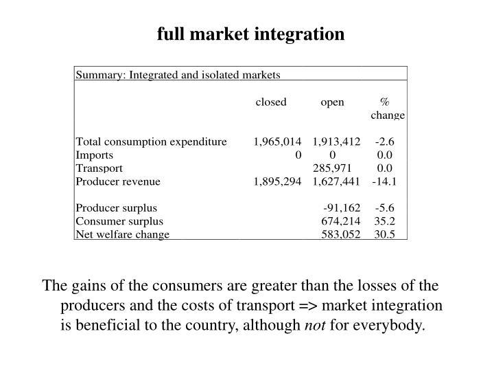 full market integration