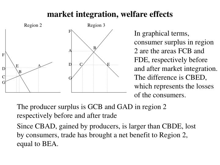 market integration, welfare effects