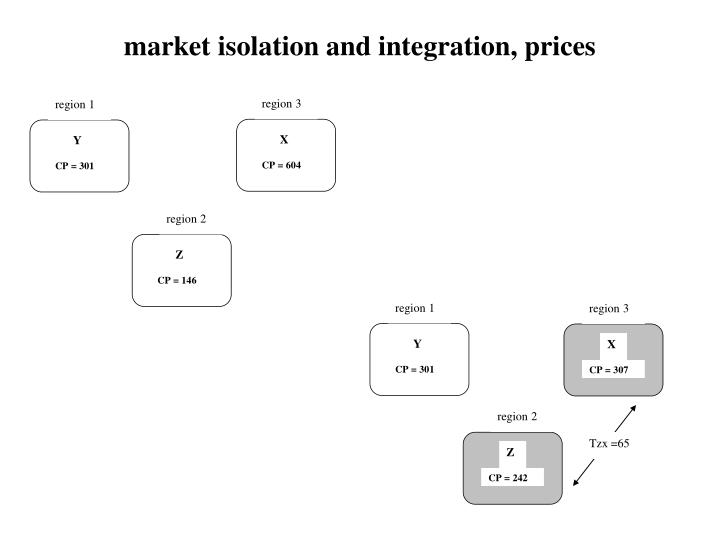 market isolation and integration, prices