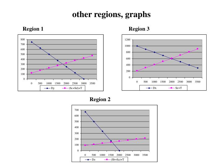 other regions, graphs