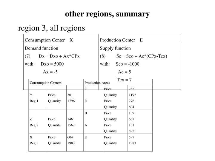 other regions, summary