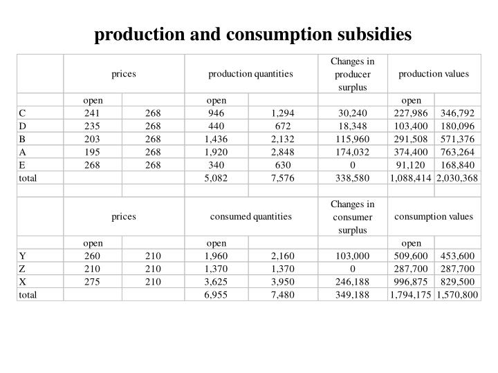 production and consumption subsidies