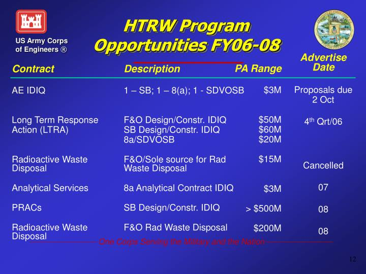 HTRW Program