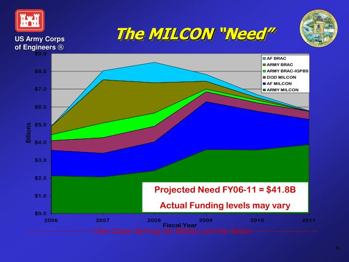 "The MILCON ""Need"""