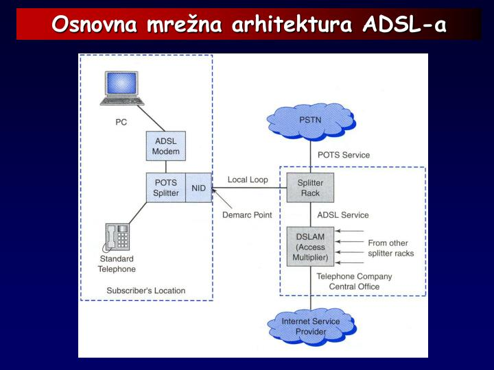 Osnovna mrežna arhitektura ADSL-a