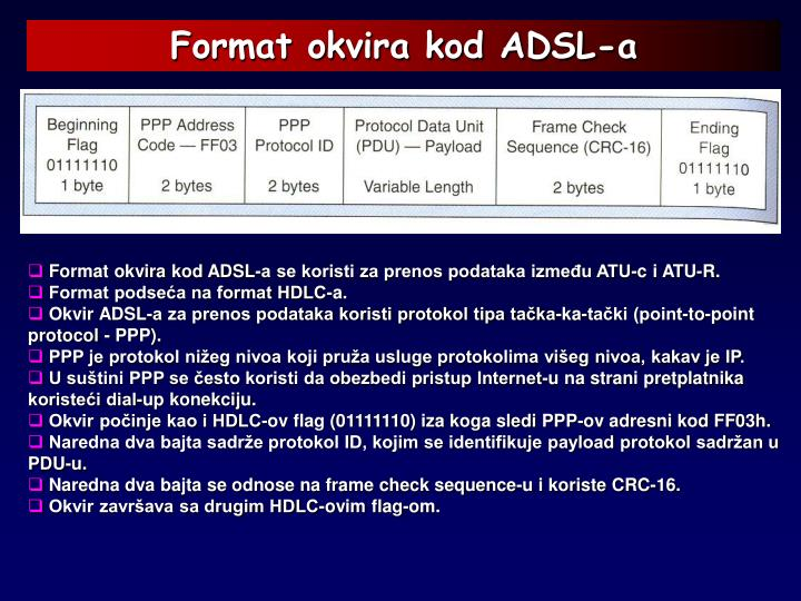 Format okvira kod ADSL-a
