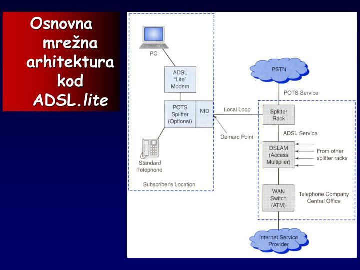 Osnovna mrežna arhitektura kod ADSL.