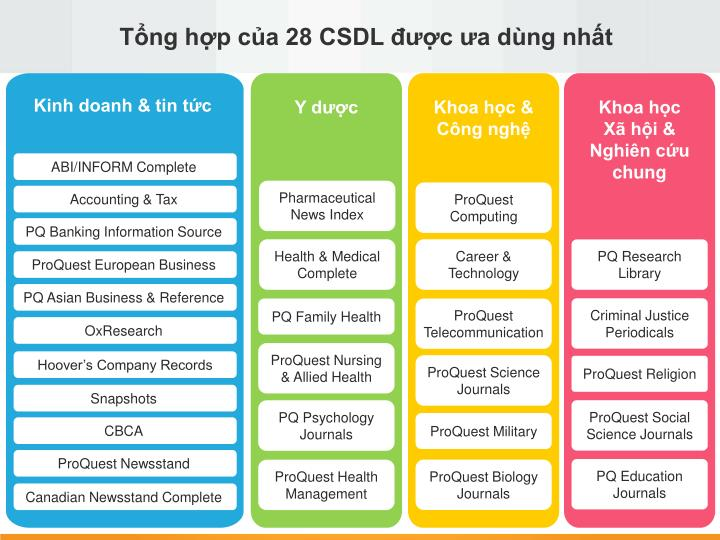 Tổng hợp của 28 CSDL được ưa dùng nhất