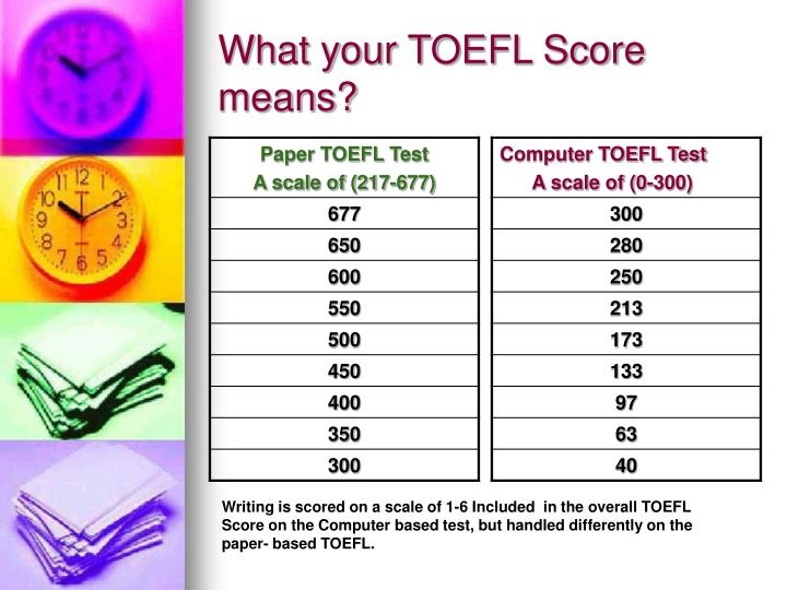 What your TOEFL Score means?