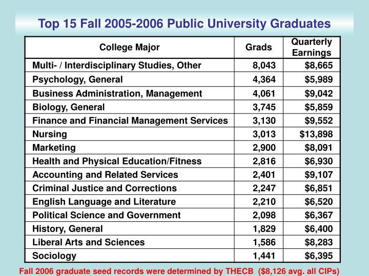 Top 15 Fall 2005-2006 Public University Graduates