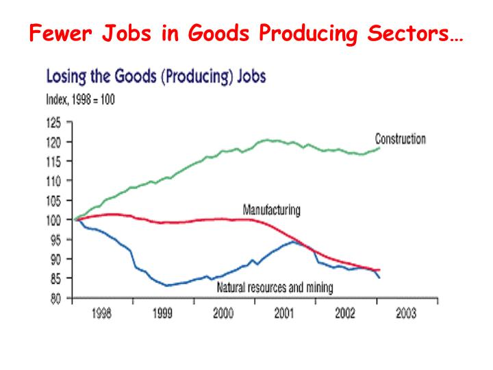 Fewer Jobs in Goods Producing Sectors…