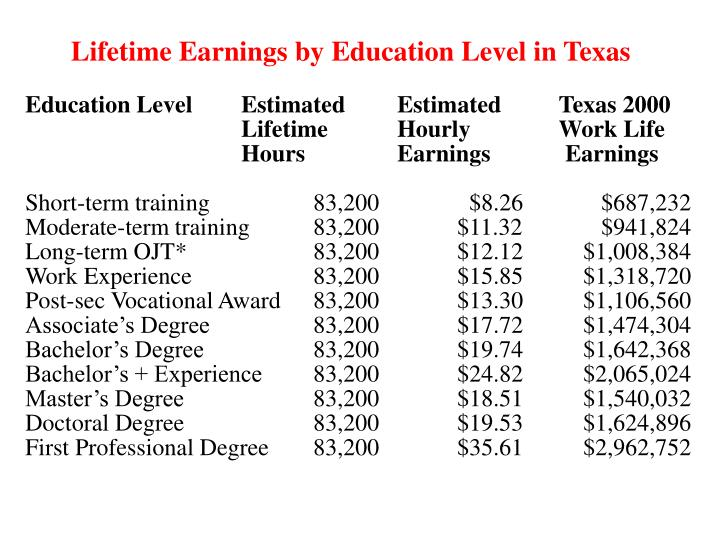 Lifetime Earnings by Education Level in Texas