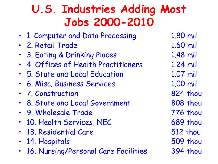 U.S. Industries Adding Most Jobs 2000-2010