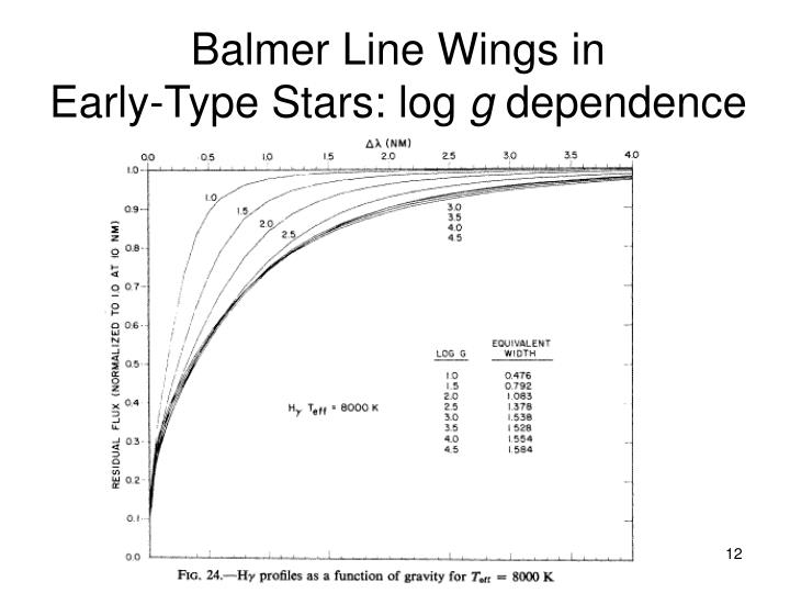 Balmer Line Wings in