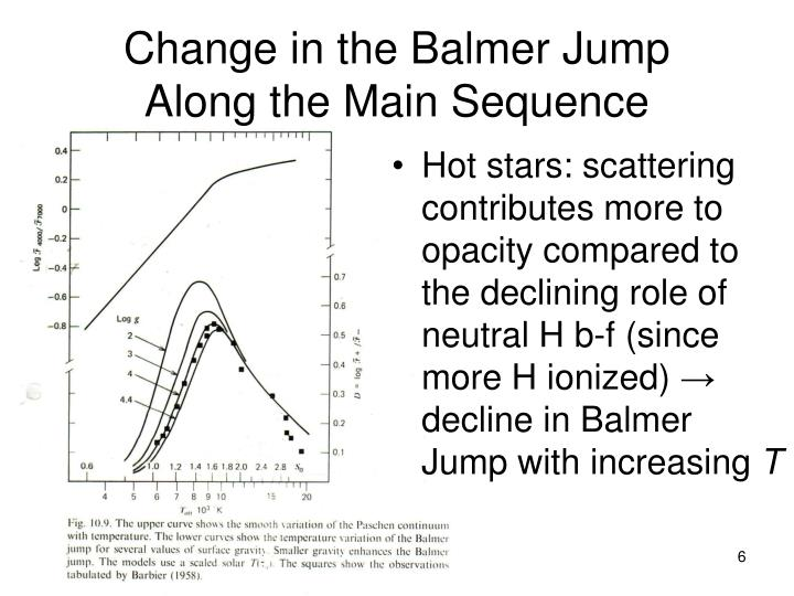 Change in the Balmer Jump