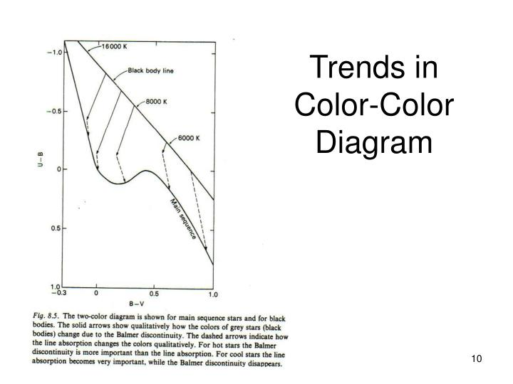 Trends in Color-Color Diagram