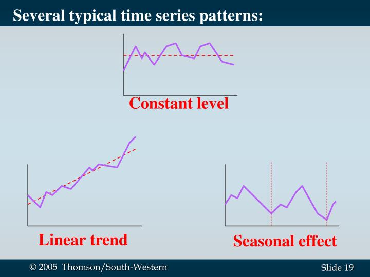 Several typical time series patterns: