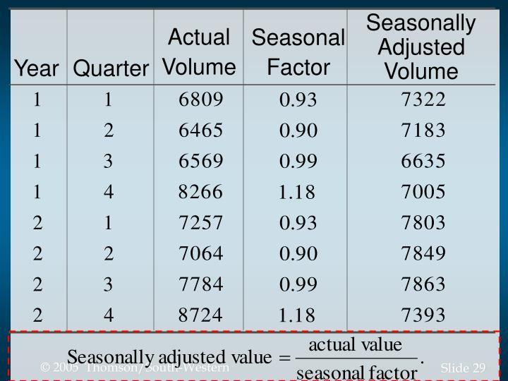 Seasonally Adjusted Volume
